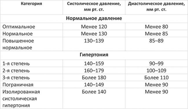таблица результатов измерения давления
